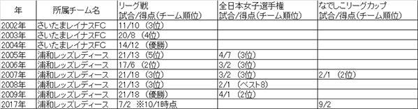 安藤梢、なでしこリーグ通算100ゴール達成!