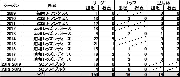猶本-光選手-浦和レッズレディースへの復帰のお知