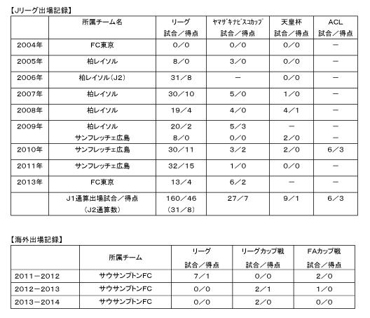 李 忠成選手 完全移籍加入のお知らせ