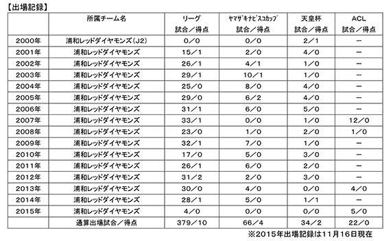 鈴木啓太 退団およびセレモニー実施のお知らせ