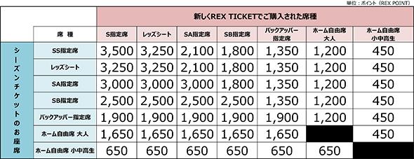 11/3 G大阪戦 新たなシートチェンジサービスの試験導入について