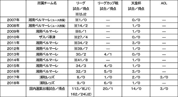 菊池大介選手 柏レイソルへ完全移籍のお知らせ